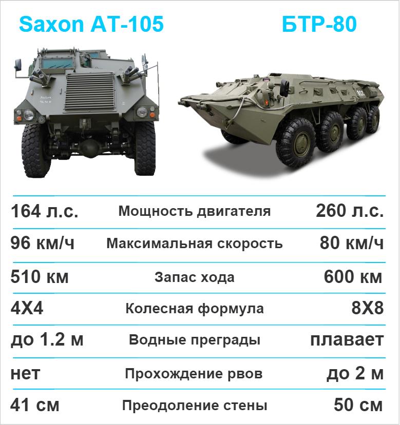 saxon at-105